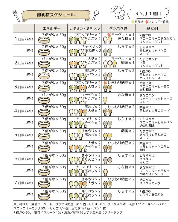 離乳食中期7ヶ月頃の進め方スケジュール│量や食材の早見表