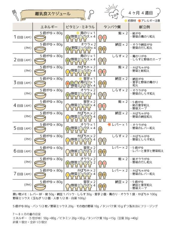 離乳食4ヶ月4週目の進め方スケジュール